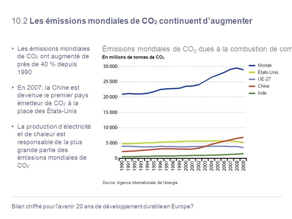 10.2 Les émissions mondiales de CO2 continuent d'augmenter