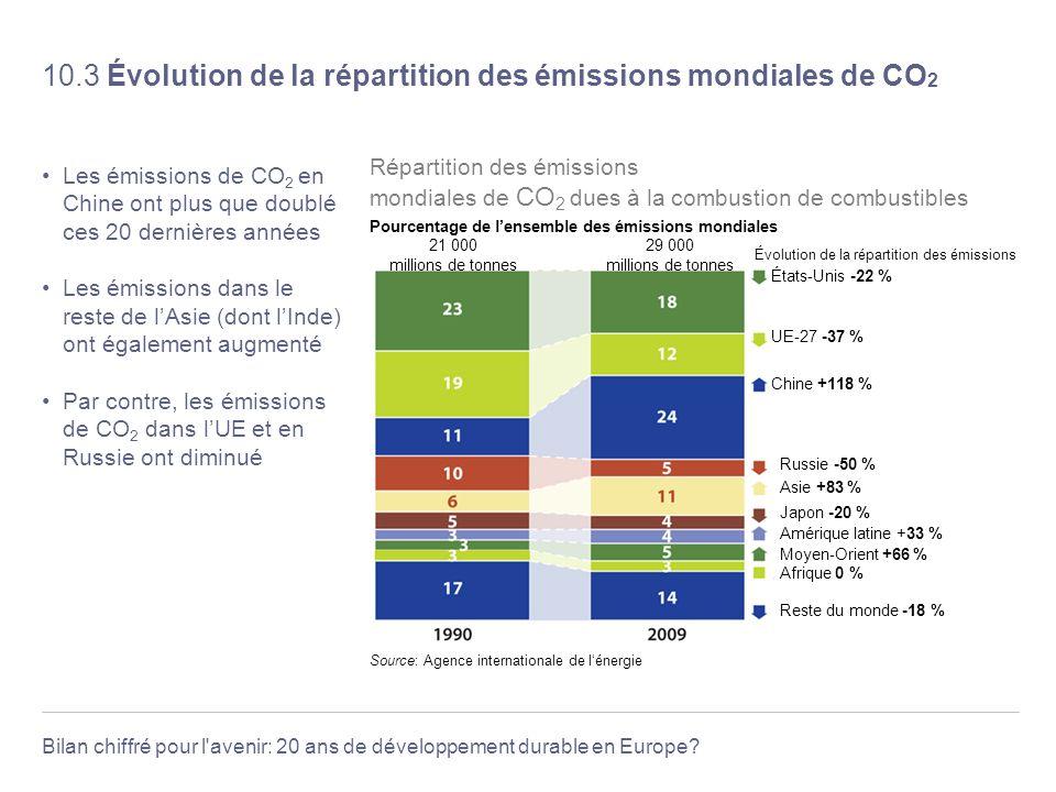 10.3 Évolution de la répartition des émissions mondiales de CO2