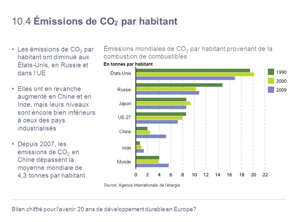 10.4 Émissions de CO2 par habitant