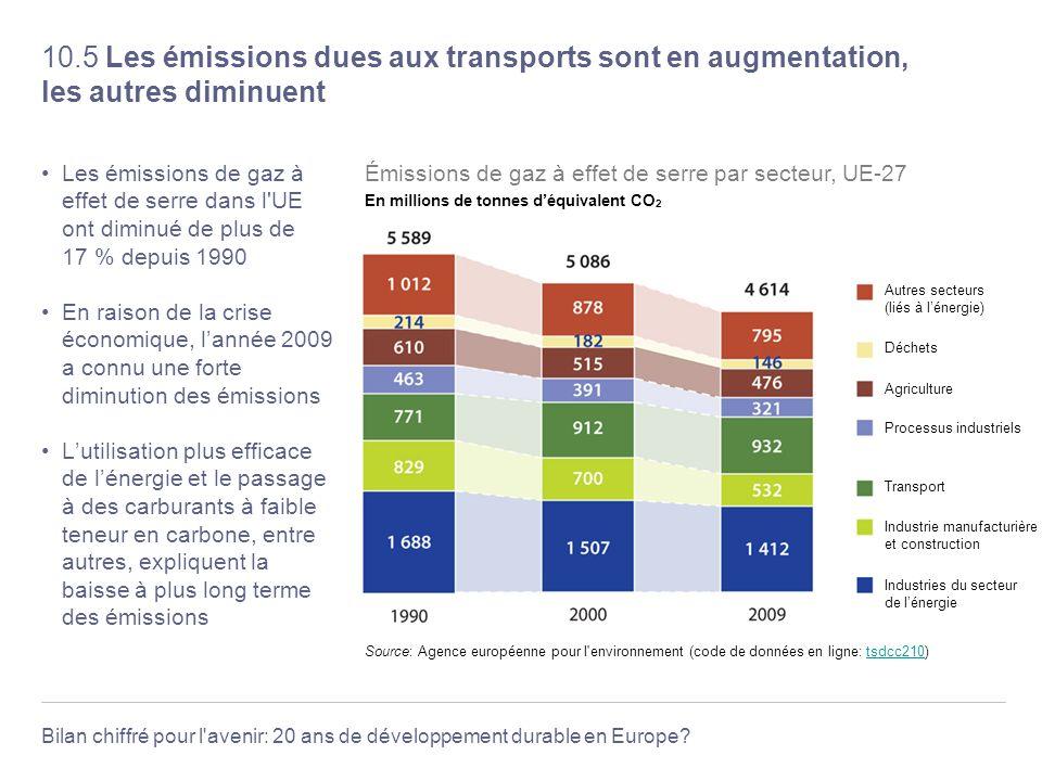 10.5 Les émissions dues aux transports sont en augmentation, les autres diminuent