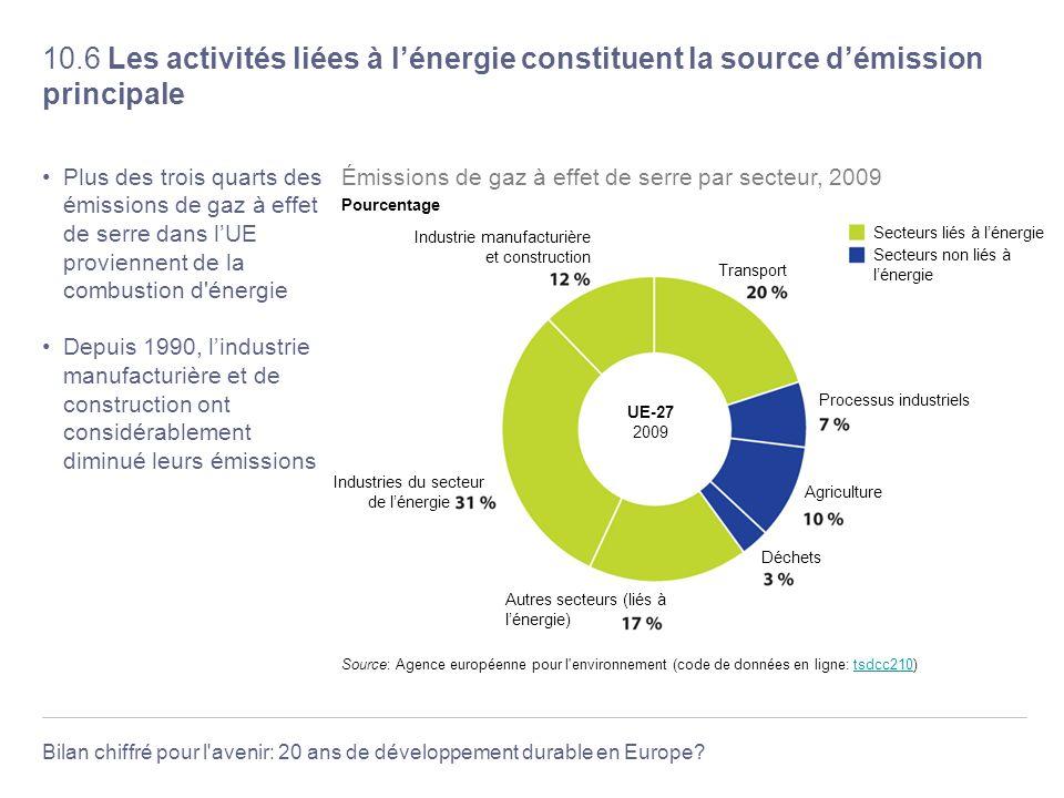 Industries du secteur de l'énergie