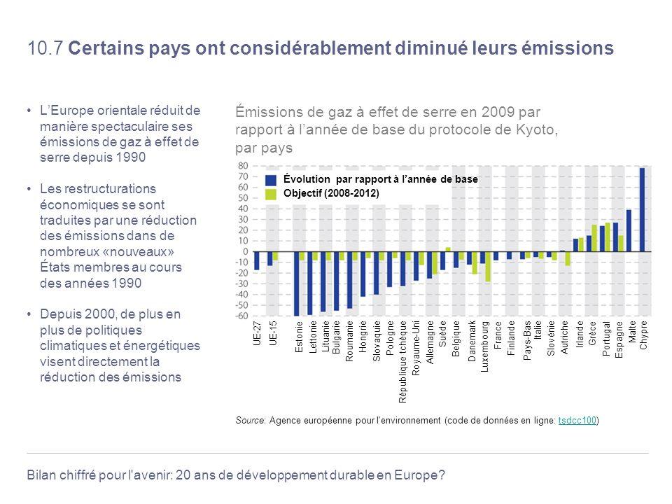 10.7 Certains pays ont considérablement diminué leurs émissions