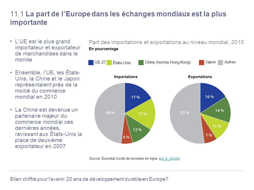 11.1 La part de l'Europe dans les échanges mondiaux est la plus importante