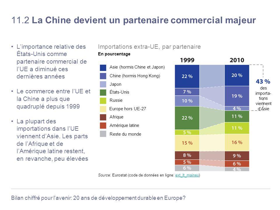 11.2 La Chine devient un partenaire commercial majeur