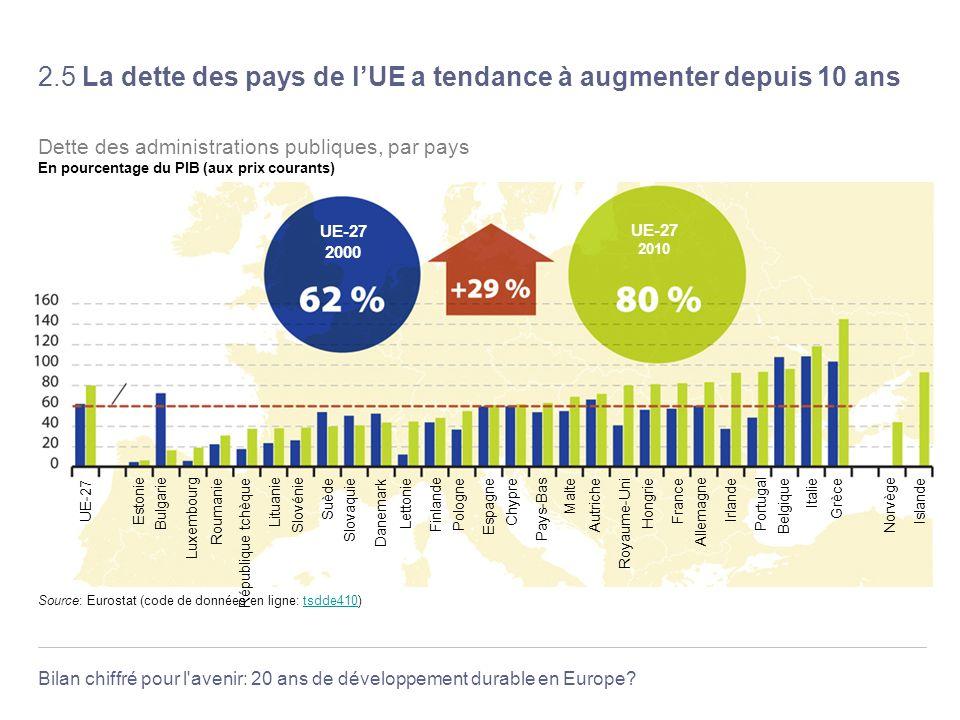 2.5 La dette des pays de l'UE a tendance à augmenter depuis 10 ans