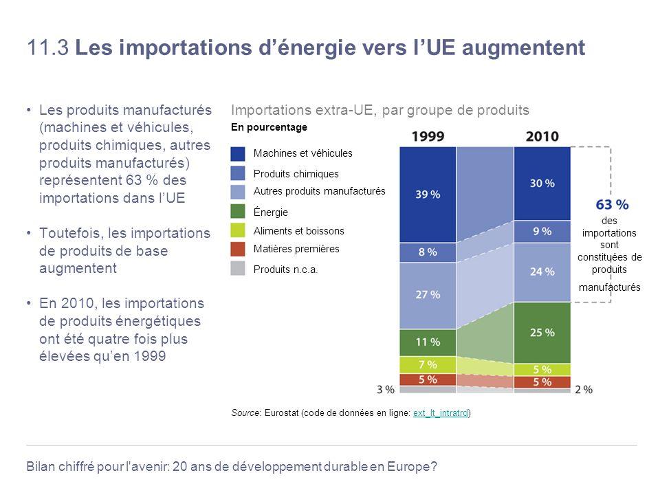 11.3 Les importations d'énergie vers l'UE augmentent