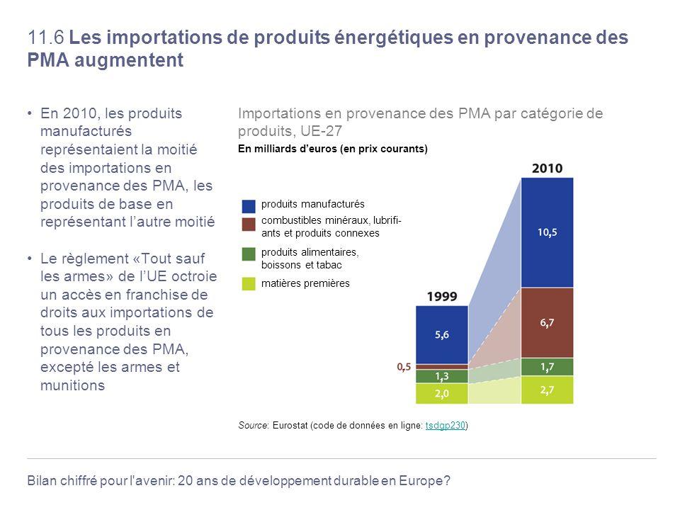11.6 Les importations de produits énergétiques en provenance des PMA augmentent