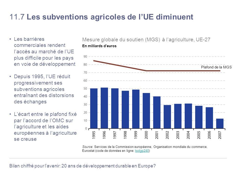 11.7 Les subventions agricoles de l'UE diminuent