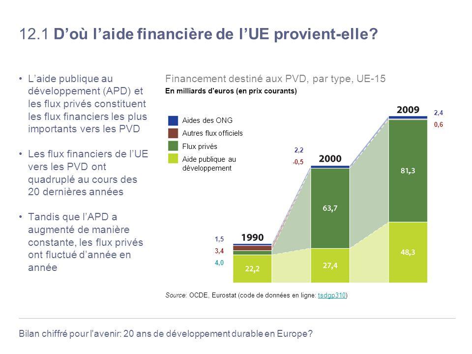 12.1 D'où l'aide financière de l'UE provient-elle