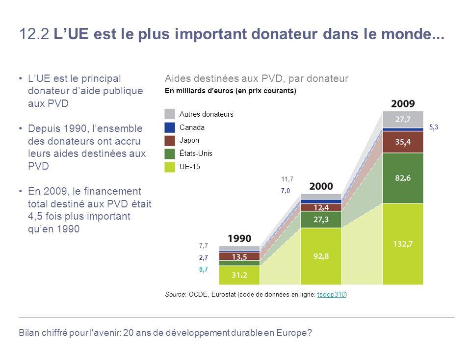 12.2 L'UE est le plus important donateur dans le monde...