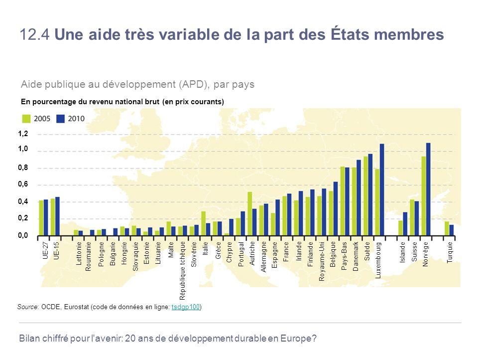 12.4 Une aide très variable de la part des États membres