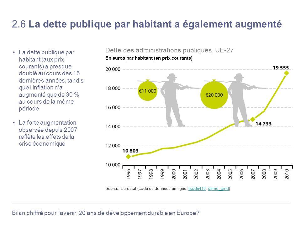 2.6 La dette publique par habitant a également augmenté