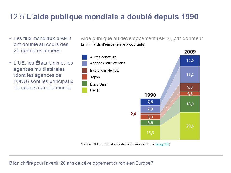 12.5 L'aide publique mondiale a doublé depuis 1990