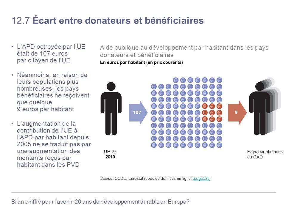12.7 Écart entre donateurs et bénéficiaires