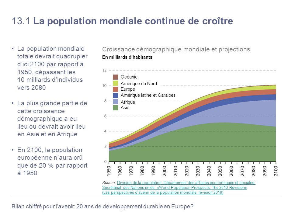 13.1 La population mondiale continue de croître
