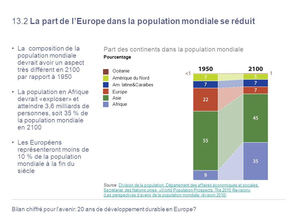 13.2 La part de l'Europe dans la population mondiale se réduit