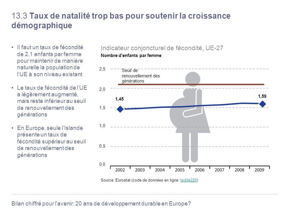 13.3 Taux de natalité trop bas pour soutenir la croissance démographique