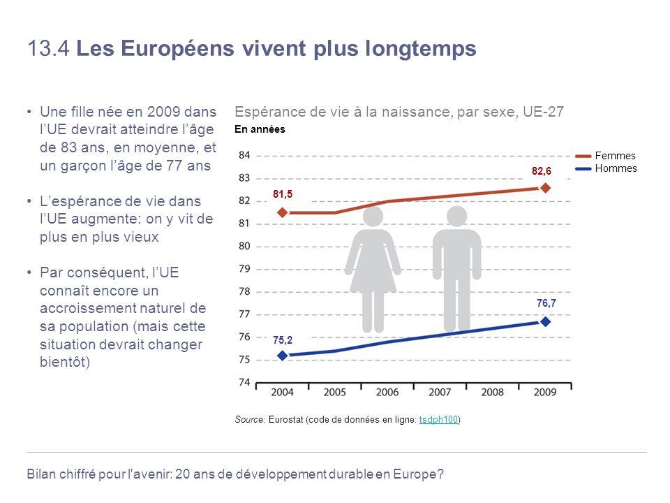 13.4 Les Européens vivent plus longtemps