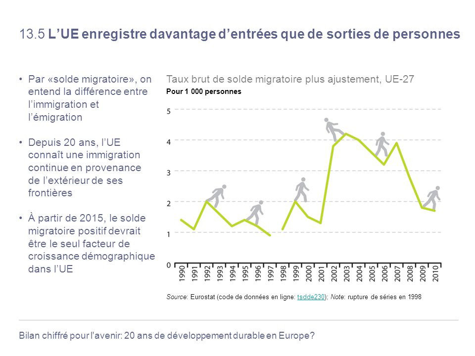 13.5 L'UE enregistre davantage d'entrées que de sorties de personnes