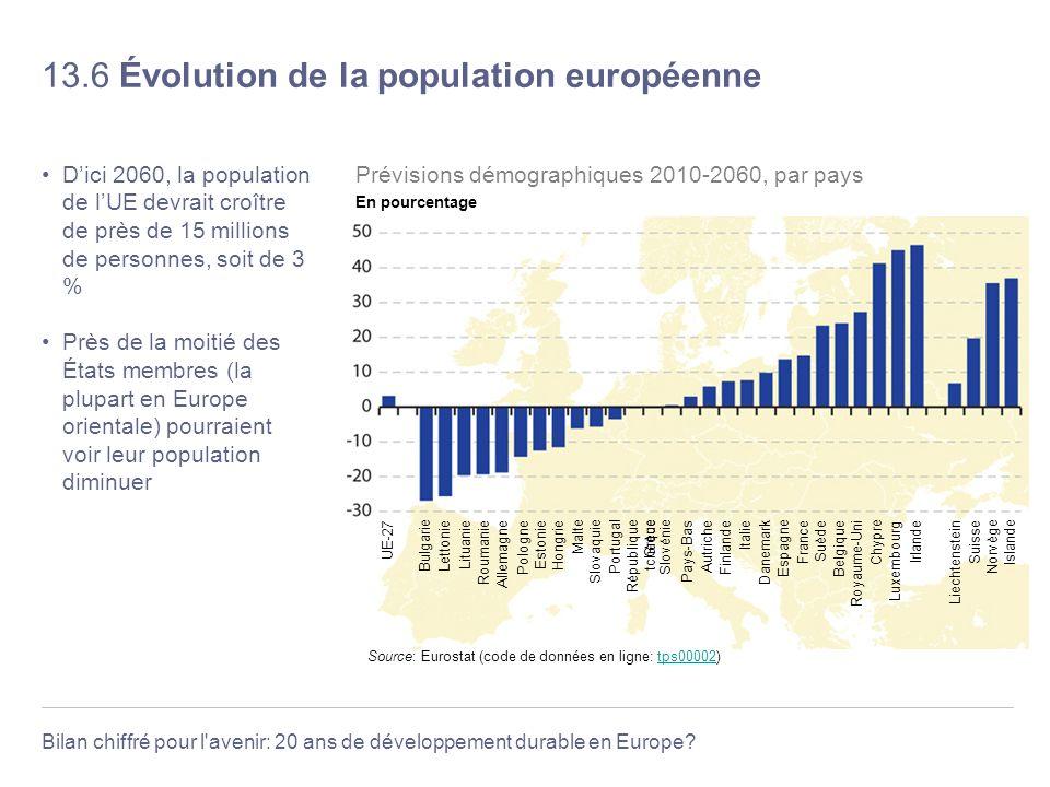 13.6 Évolution de la population européenne