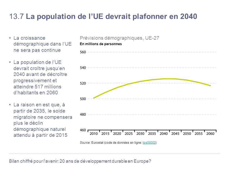 13.7 La population de l'UE devrait plafonner en 2040