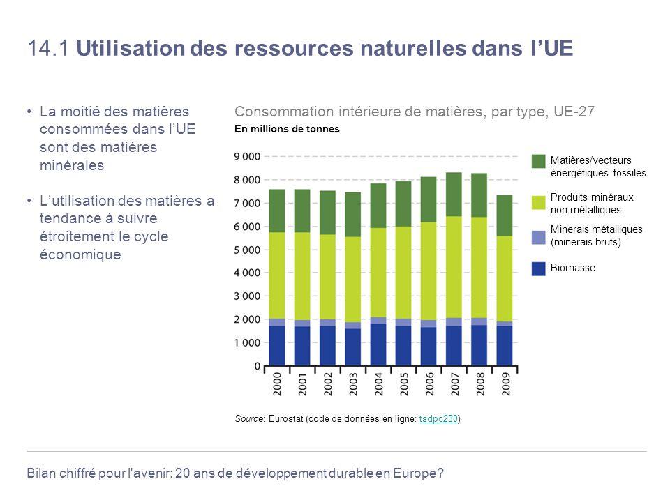14.1 Utilisation des ressources naturelles dans l'UE