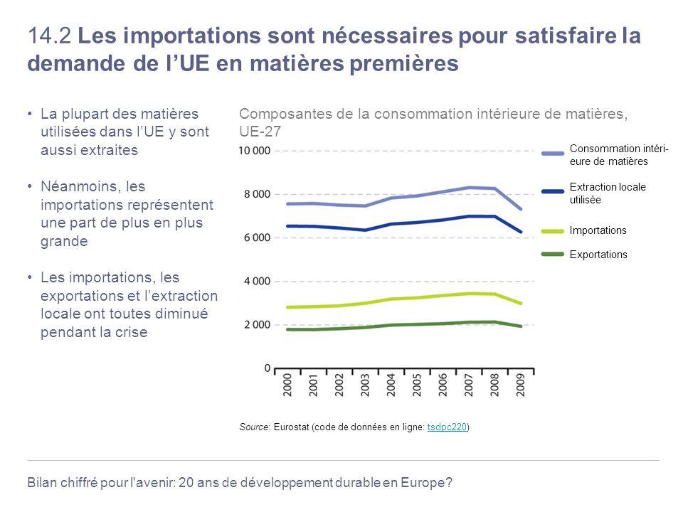 14.2 Les importations sont nécessaires pour satisfaire la demande de l'UE en matières premières