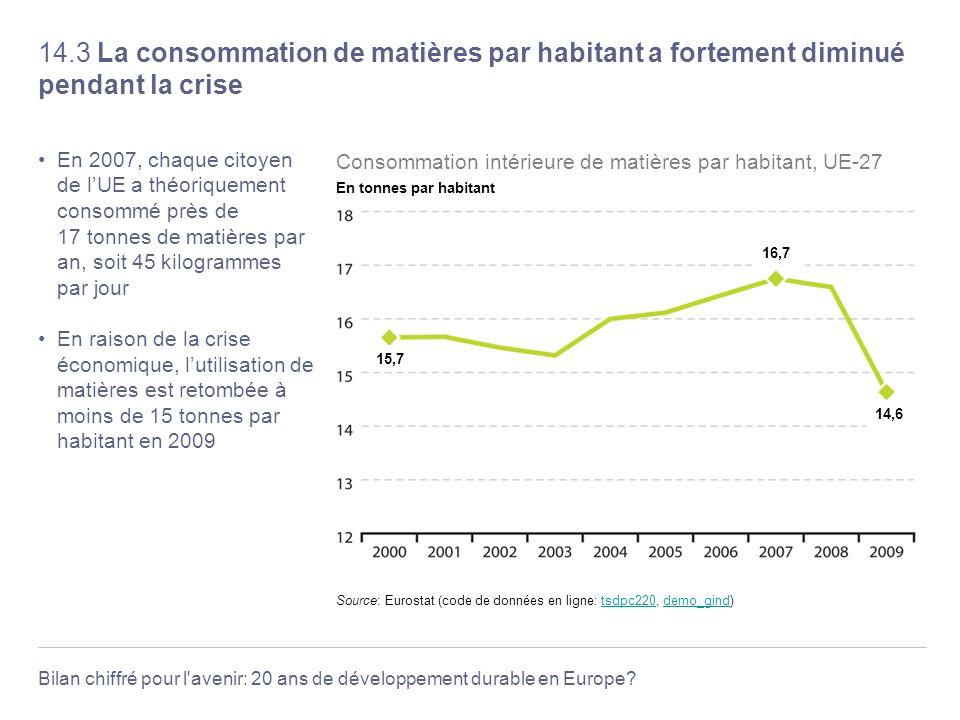 14.3 La consommation de matières par habitant a fortement diminué pendant la crise