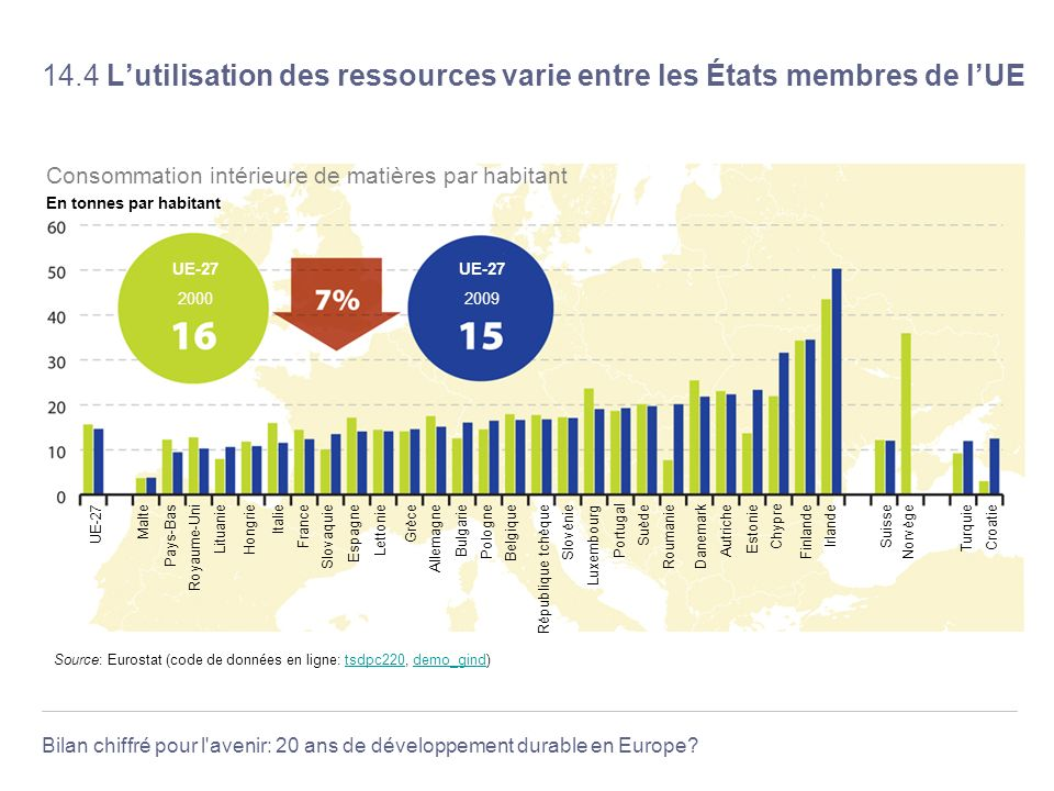 14.4 L'utilisation des ressources varie entre les États membres de l'UE