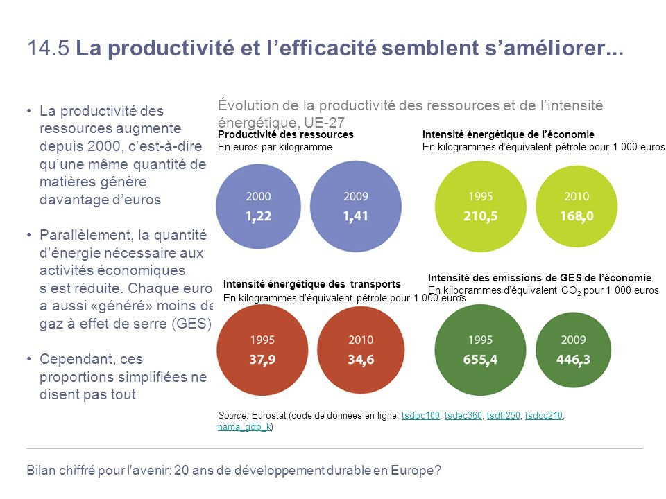 14.5 La productivité et l'efficacité semblent s'améliorer...