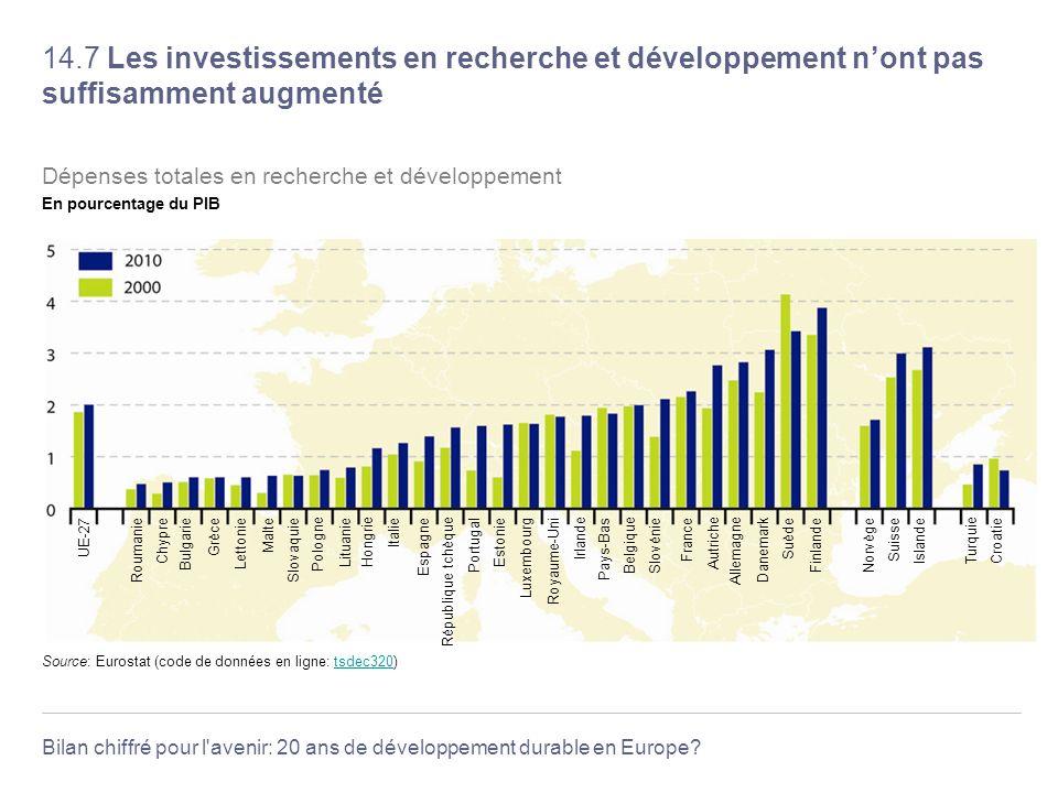 14.7 Les investissements en recherche et développement n'ont pas suffisamment augmenté