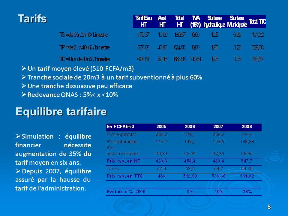 Tarifs Equilibre tarifaire Un tarif moyen élevé (510 FCFA/m3)