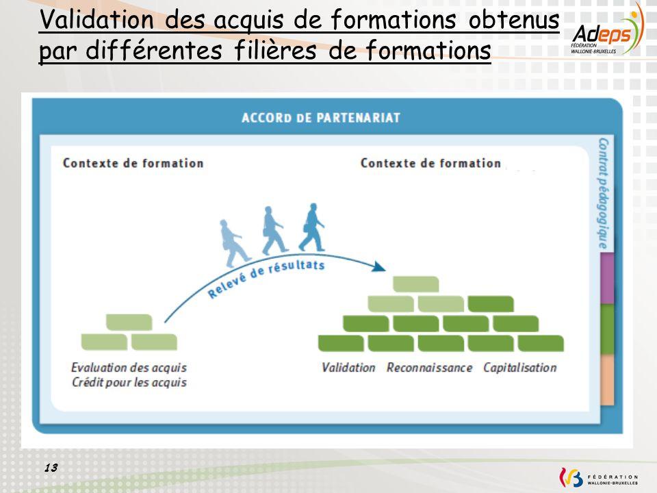 Validation des acquis de formations obtenus par différentes filières de formations
