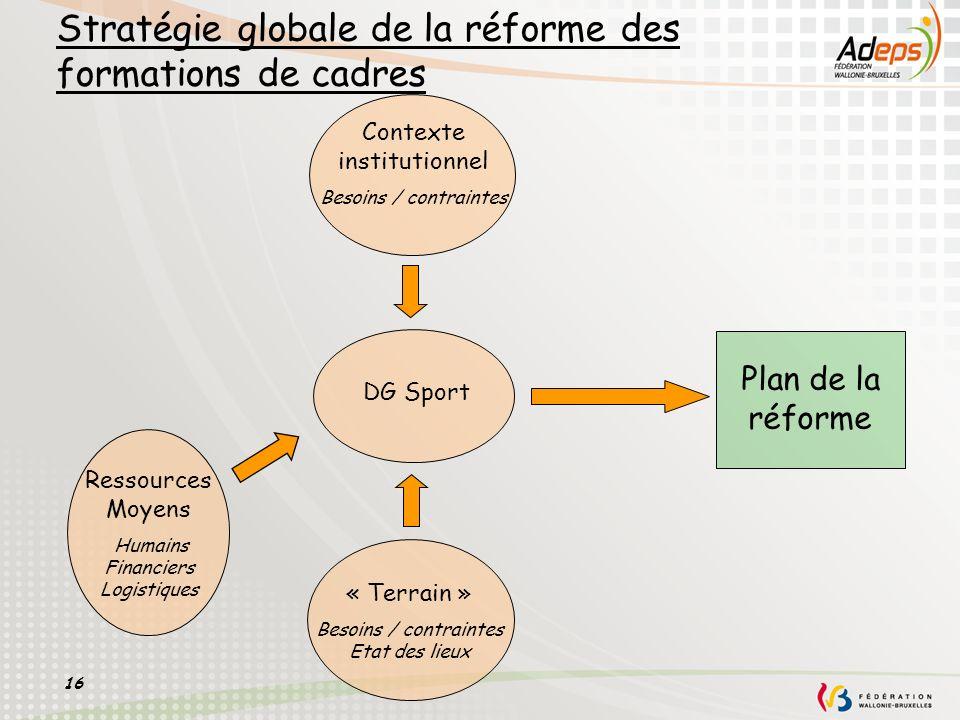 Stratégie globale de la réforme des formations de cadres