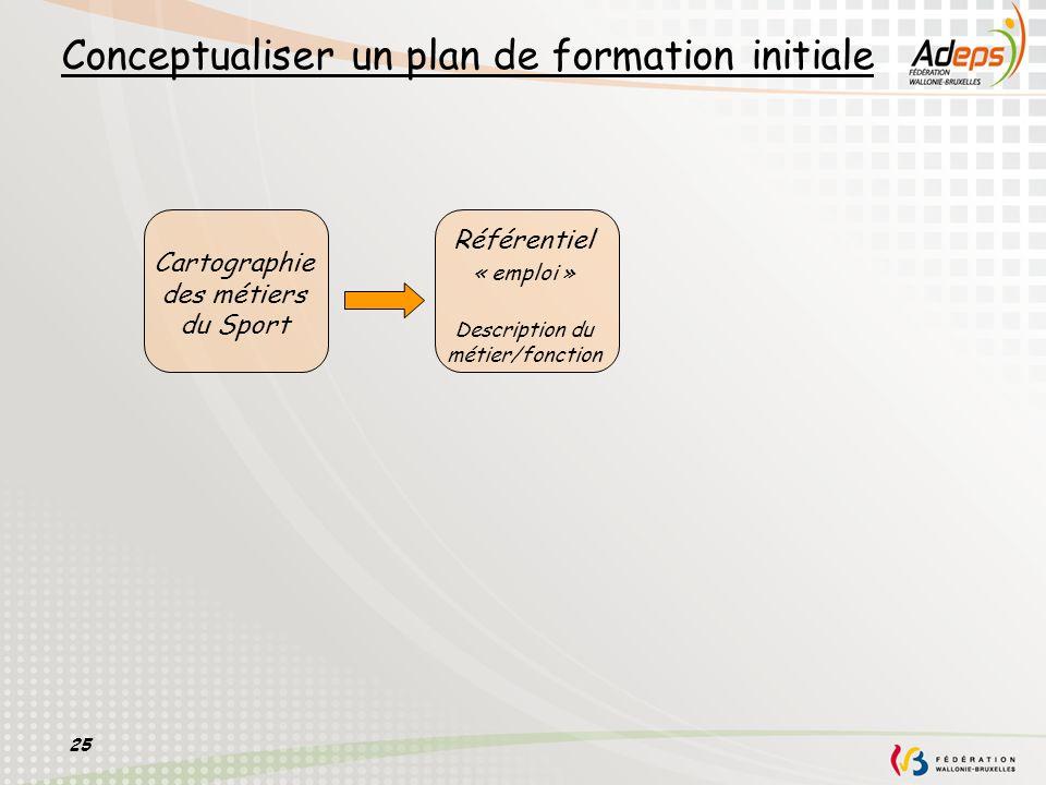 Conceptualiser un plan de formation initiale