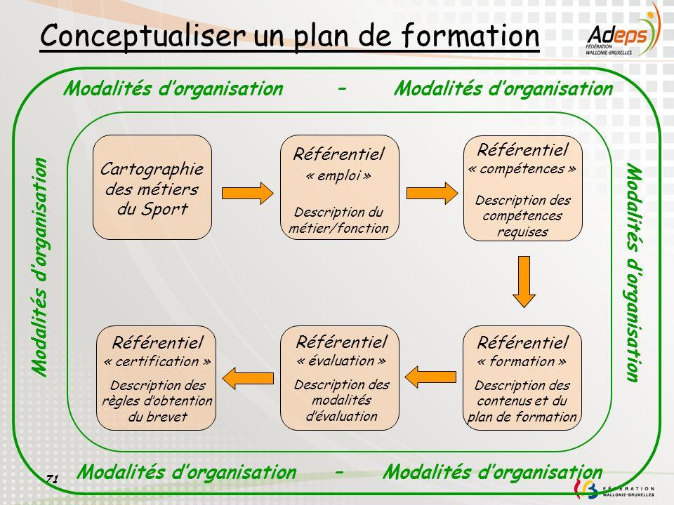 Conceptualiser un plan de formation