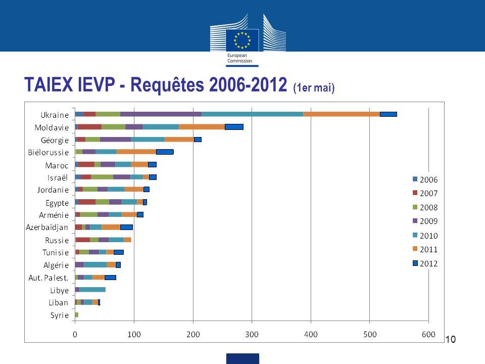 TAIEX IEVP - Requêtes 2006-2012 (1er mai)