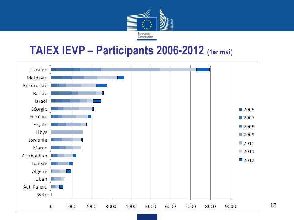 TAIEX IEVP – Participants 2006-2012 (1er mai)