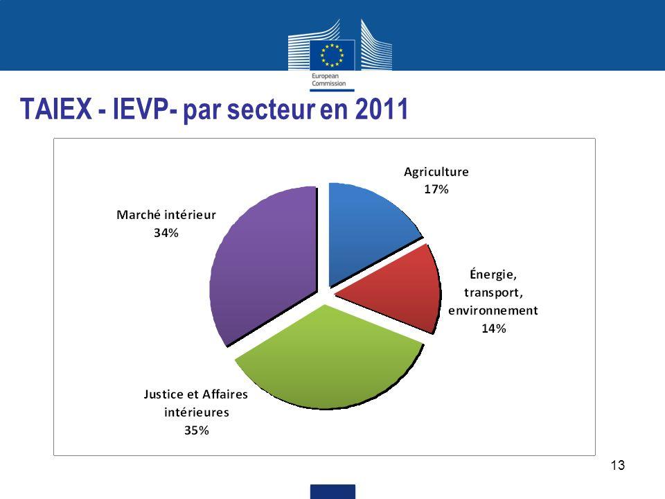 TAIEX - IEVP- par secteur en 2011