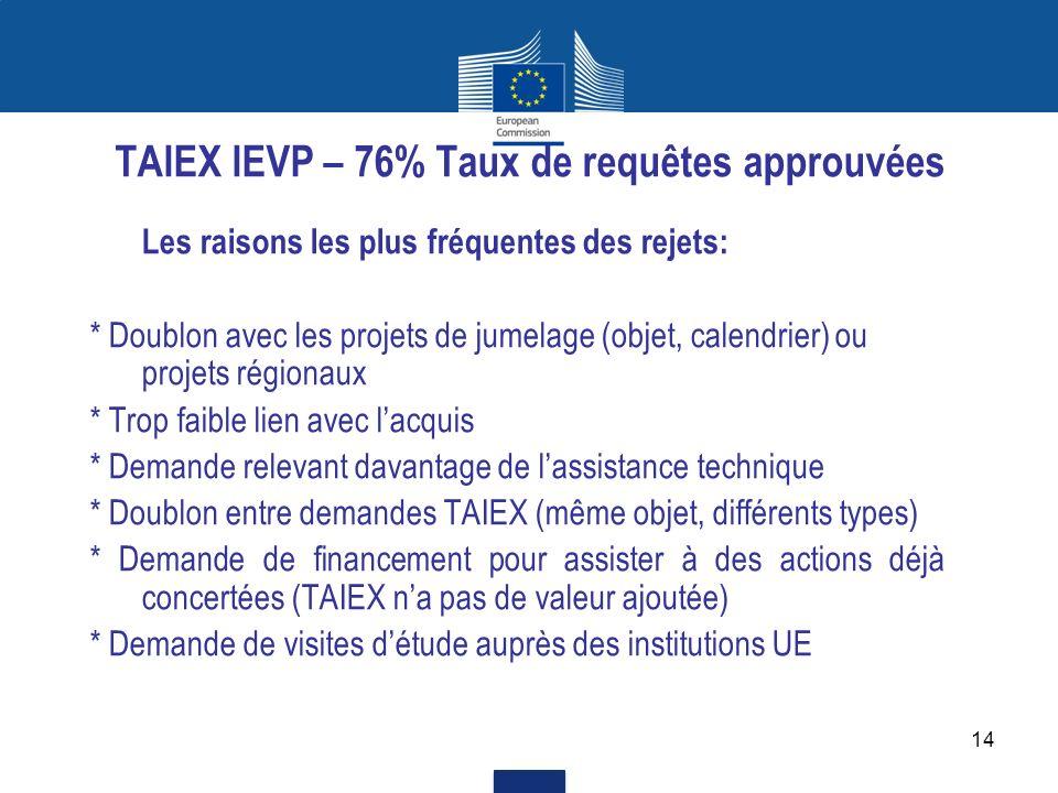 TAIEX IEVP – 76% Taux de requêtes approuvées