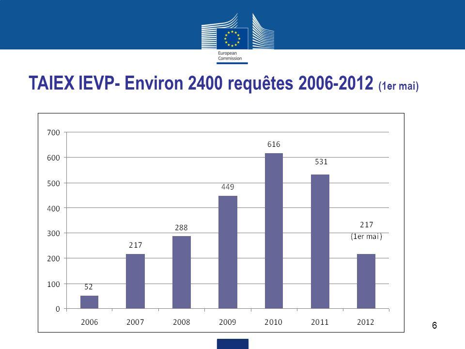 TAIEX IEVP- Environ 2400 requêtes 2006-2012 (1er mai)