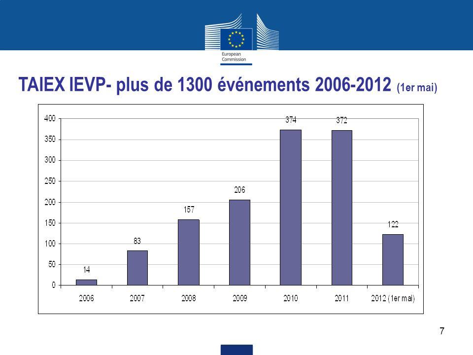 TAIEX IEVP- plus de 1300 événements 2006-2012 (1er mai)
