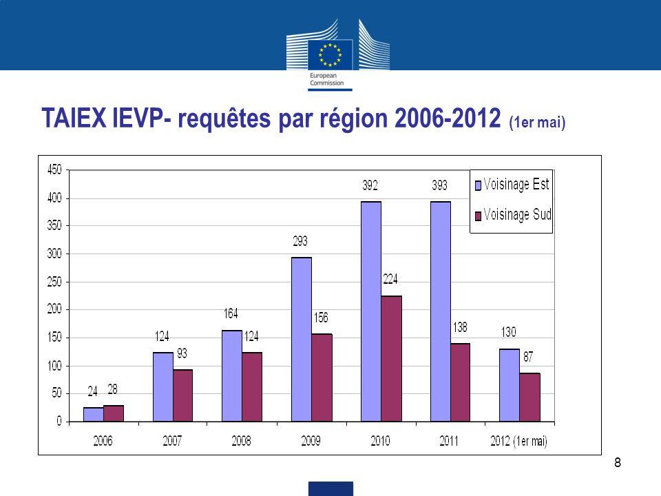 TAIEX IEVP- requêtes par région 2006-2012 (1er mai)