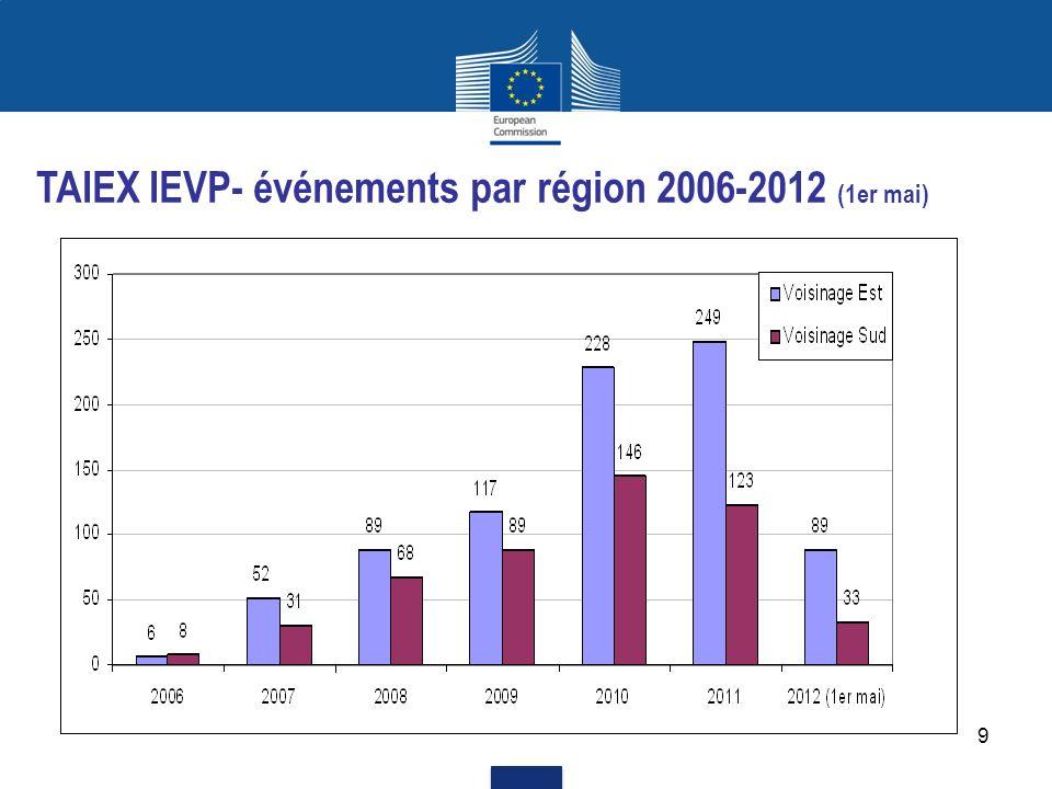 TAIEX IEVP- événements par région 2006-2012 (1er mai)
