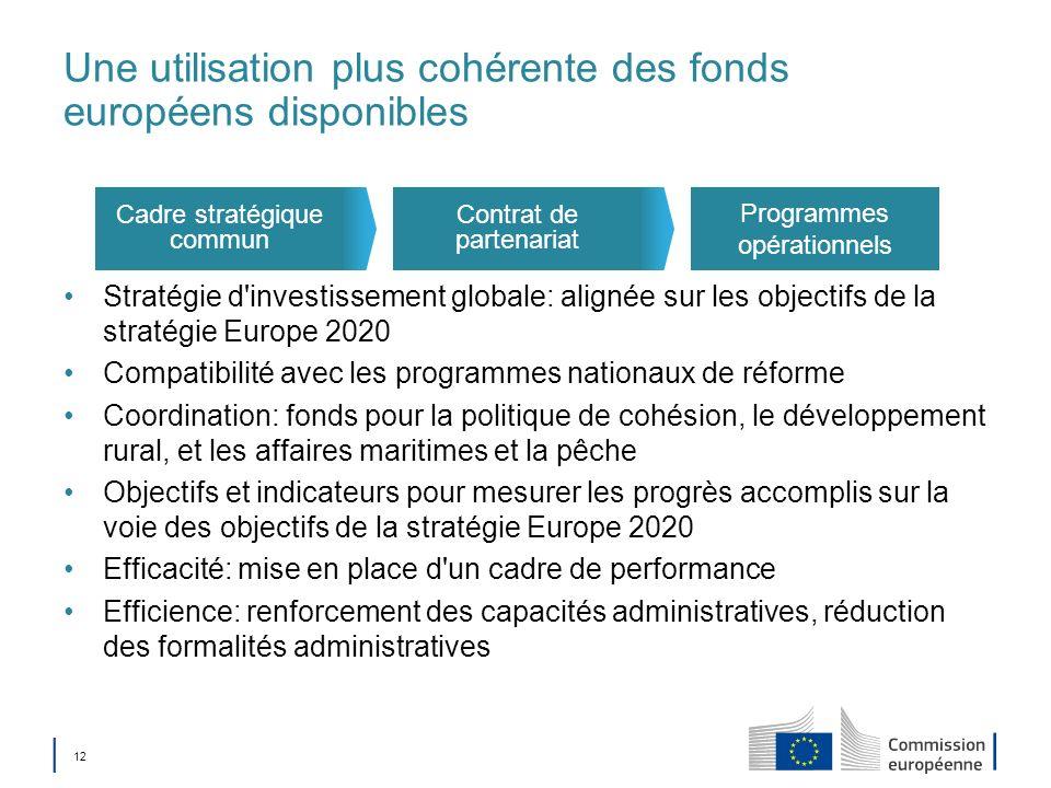 Une utilisation plus cohérente des fonds européens disponibles