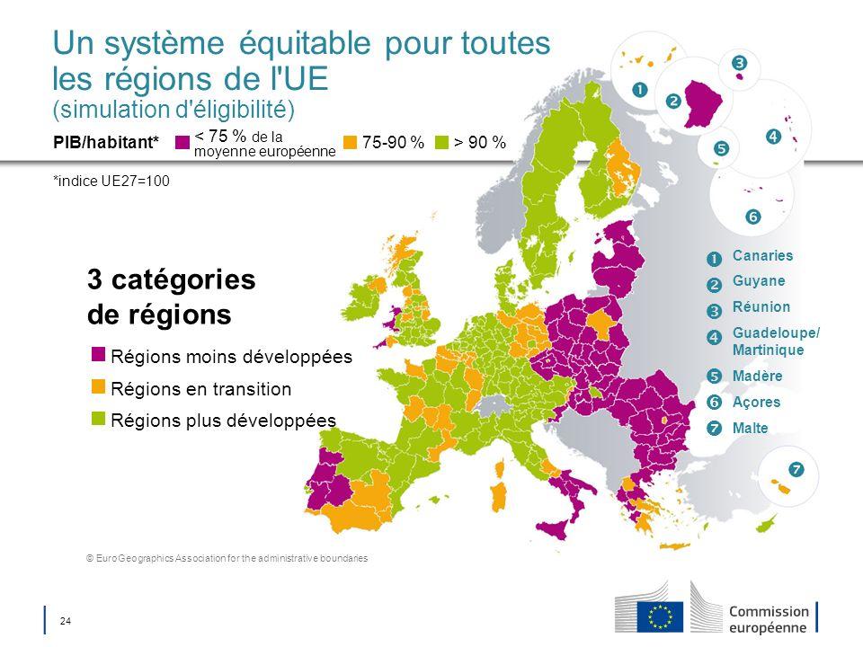 Un système équitable pour toutes les régions de l UE (simulation d éligibilité)