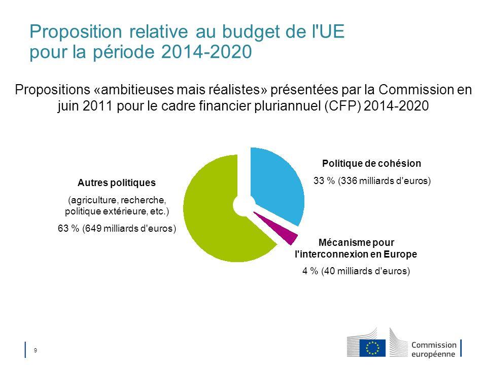 Proposition relative au budget de l UE pour la période 2014-2020
