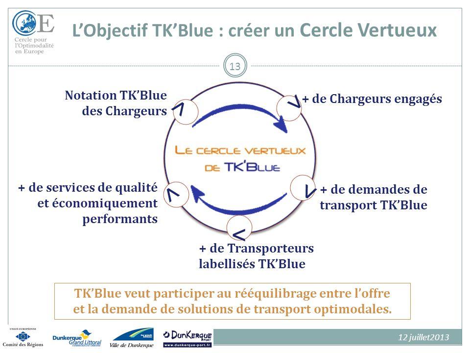 > L'Objectif TK'Blue : créer un Cercle Vertueux