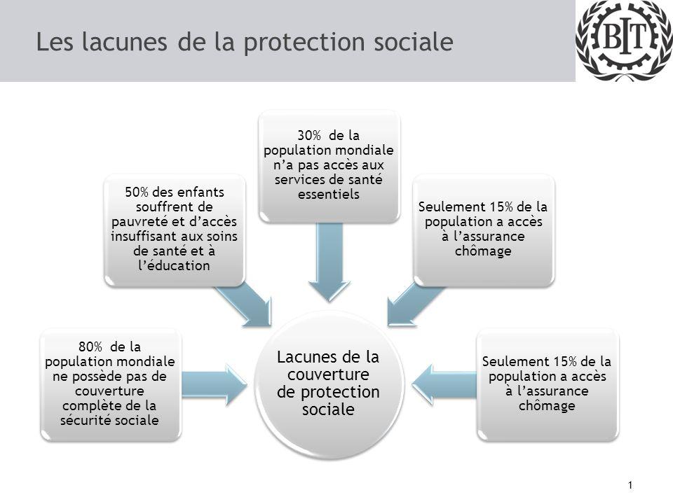 Les lacunes de la protection sociale