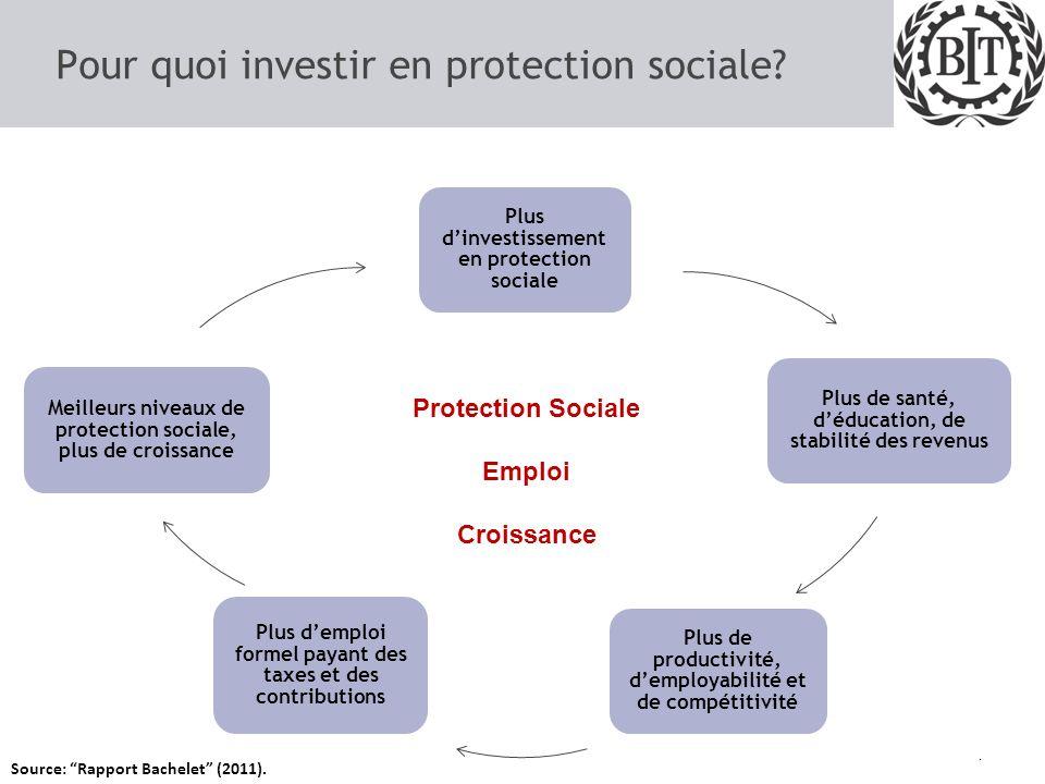 Pour quoi investir en protection sociale